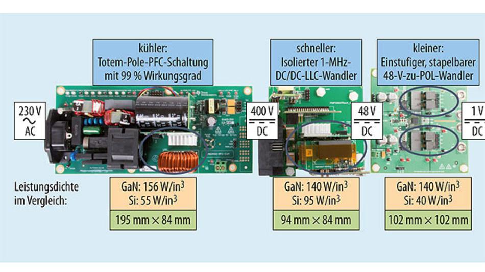 Bild 2. In sämtlichen Abschnitten des Netzteils kann GaN die Abmessungen reduzieren und die Effizienz verbessern.