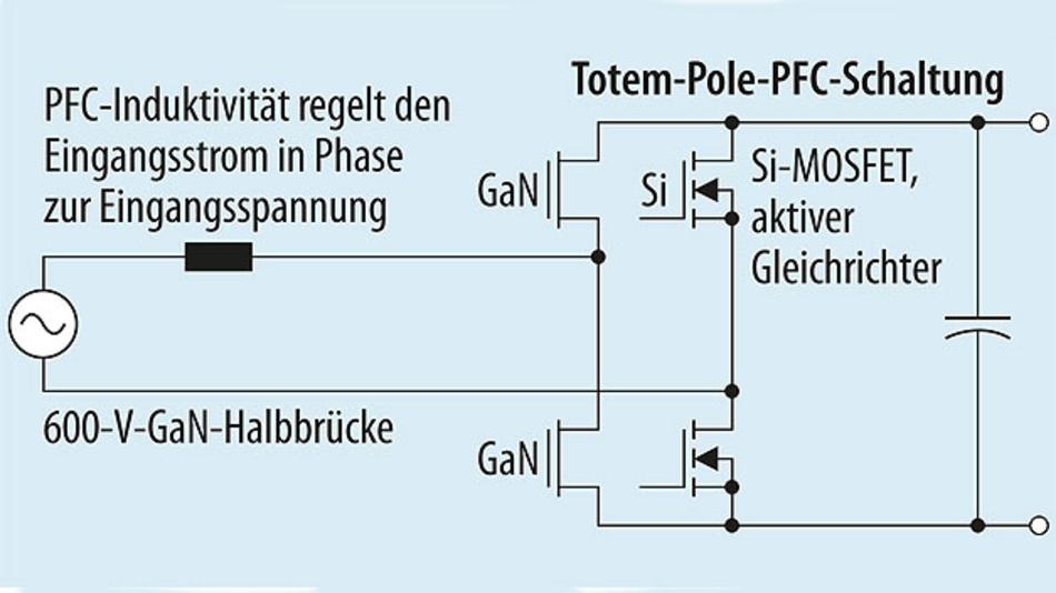 Bild 3. GaN-basierte Totem-Pole-PFC-Topologie.
