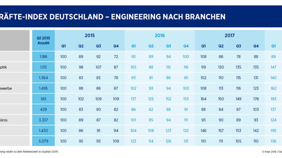 Die Nachfrage nach Elektroingenieuren ist laut Hays Fachkräfteindex gestiegen.