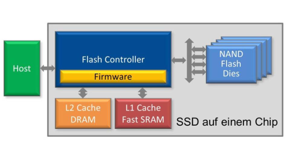 Bild 3: Blockschaltbild der SSD auf einem Chip