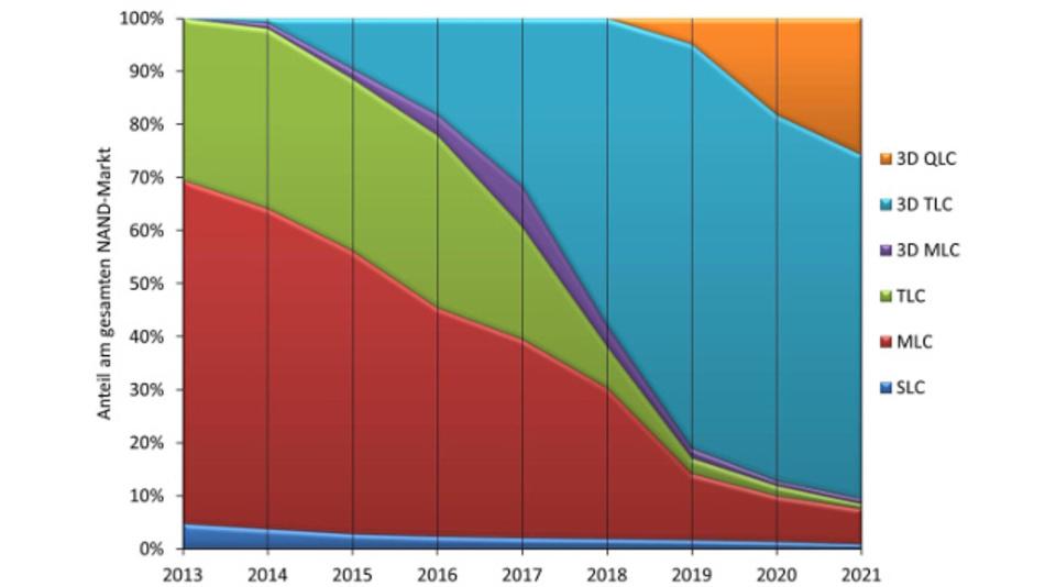Bild 6: Marktanteile nach Technologie