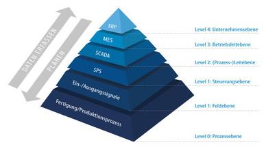 Automatisierungspyramide