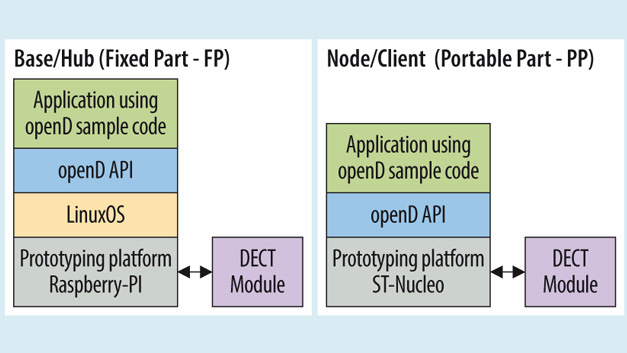 Figure 1. The basic architecture of the openD prototyping platform. The openD API is used for the development of base stations (Fixed Part – FP) and Clients (Portable Part – PP).