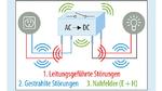 Entstehung von elektromagnetischer Störung im Schaltregler: Die Schaltvorgänge erzeugen HF-Ströme und HF-Felder