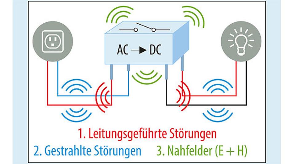 Bild 1. Entstehung von elektromagnetischer Störung im Schaltregler: Die Schaltvorgänge erzeugen HF-Ströme und HF-Felder.