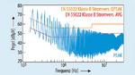 Störspannung auf dem L-Leiter, Schrittweite 9 kHz, Dwelltime 100 ms, RBW CISPR 9 kHz