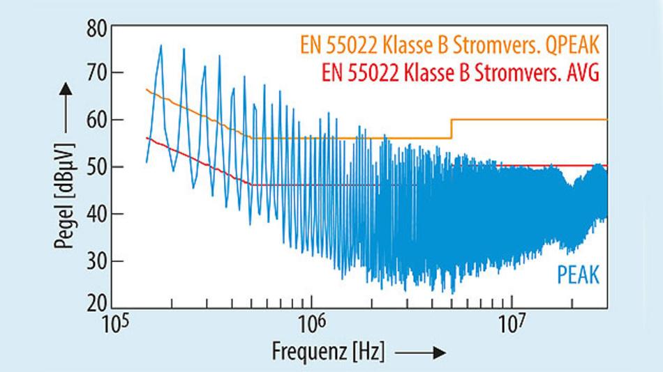 Bild 3. Störspannung auf dem L-Leiter, Schrittweite 9 kHz, Dwelltime 100 ms, RBW CISPR 9 kHz.