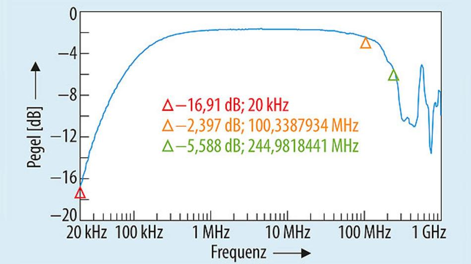 Bild 5. Übertragungsfunktion / Einfügungsdämpfung eines kleinen DIY-LISN