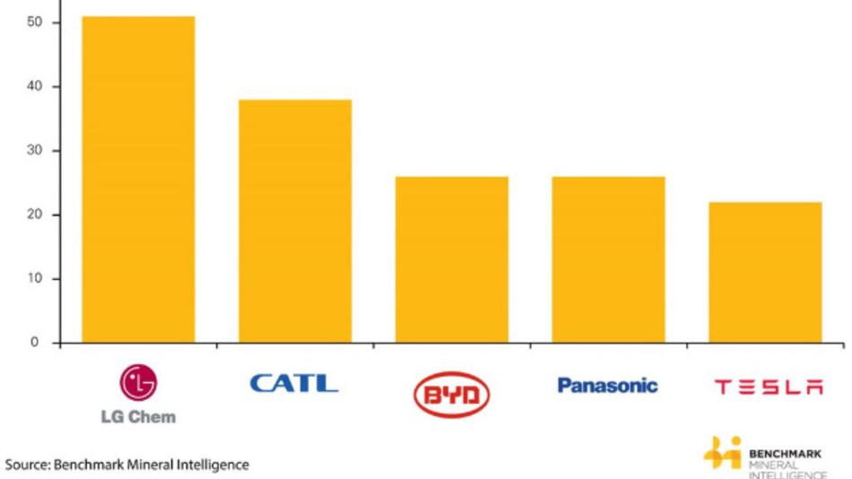 Die Rangfolge der größten Hersteller von Li-Ionen-Batterien.