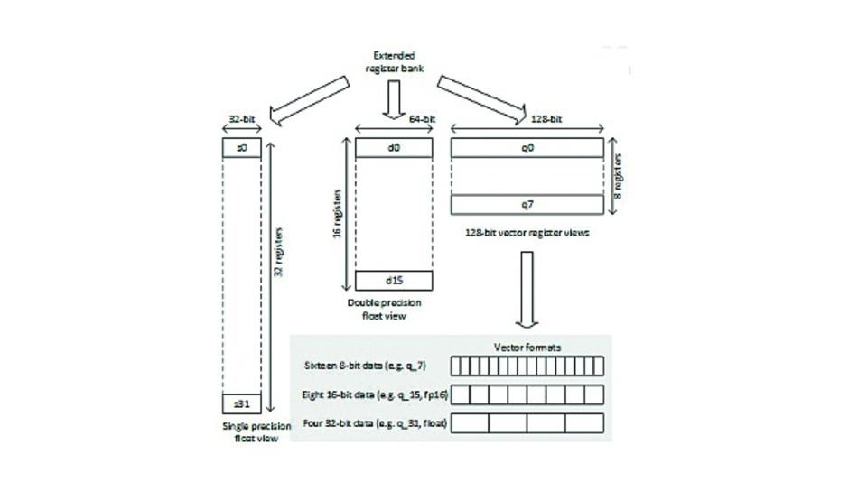 Bild 1. Um die Silizium-Fläche und Leistungsaufnahme des Prozessors zu reduzieren, wird die Registerbank in der FPU für die Vektorverarbeitung wiederverwendet.