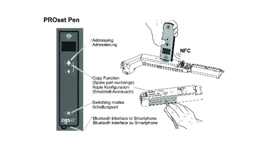 Bild 1: Funktionsweise PROset Pen.
