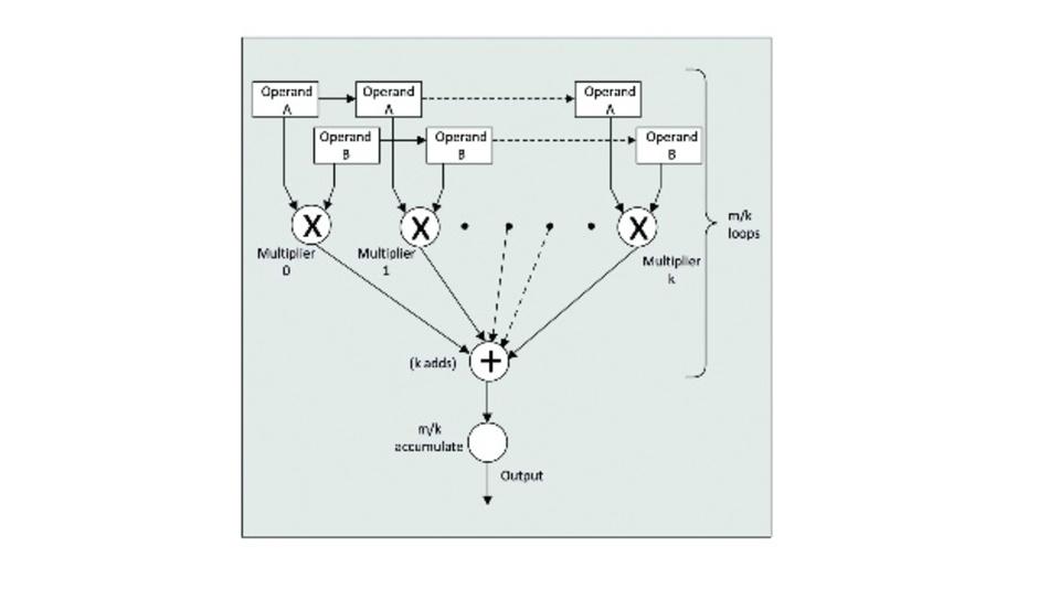 Bild 1: FPGAs wie das ECP5 von Lattice Semiconductor bieten eine Kombination aus Parallelverarbeitungsressourcen und eingebettetem Speicher für High-Performance-Inferenz.