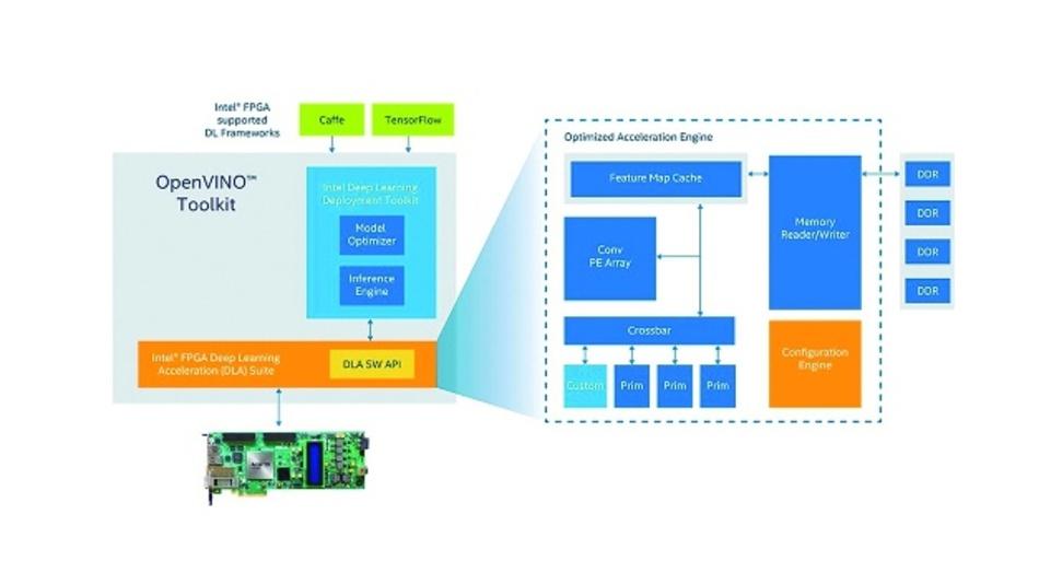 Bild 2: Das OPENVINO-Toolkit mit FPGA-Unterstützung von Intel bietet eine vollständige Tool-Kette für die Bereitstellung von Modellen auf Caffe, TensorFlow und anderen Frameworks im Arria-10-GX-FPGA-Entwicklungskit oder benutzerdefinierten Designs um das Arria-10-GX-FPGA.