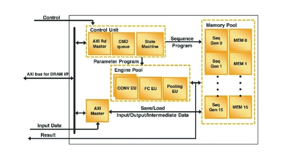 Bild 4: Das CNN-IP von Lattice Semiconductor implementiert das komplette Framework für ein Inferenzsystem, indem es spezialisierte Engines und Schnittstellen für Steuerung, Speicher, Eingang und Ausgang implementiert.