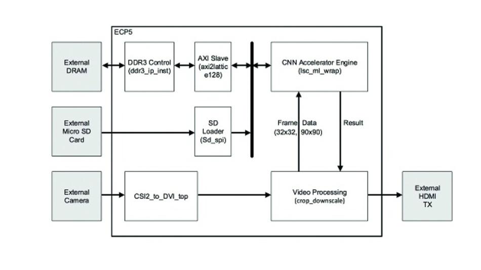 Bild 6: Das Referenzdesign für das Erkennen von Geschwindigkeits-Verkehrszeichen von Lattice Semiconductor nutzt die SensAI-Plattform und das Embedded-Vision-Entwicklungskit LF_EVDK1-EVN von Lattice, um eine komplette Inferenzanwendung bereitzustellen, die Entwickler sofort in Betrieb nehmen oder detailliert untersuchen können.