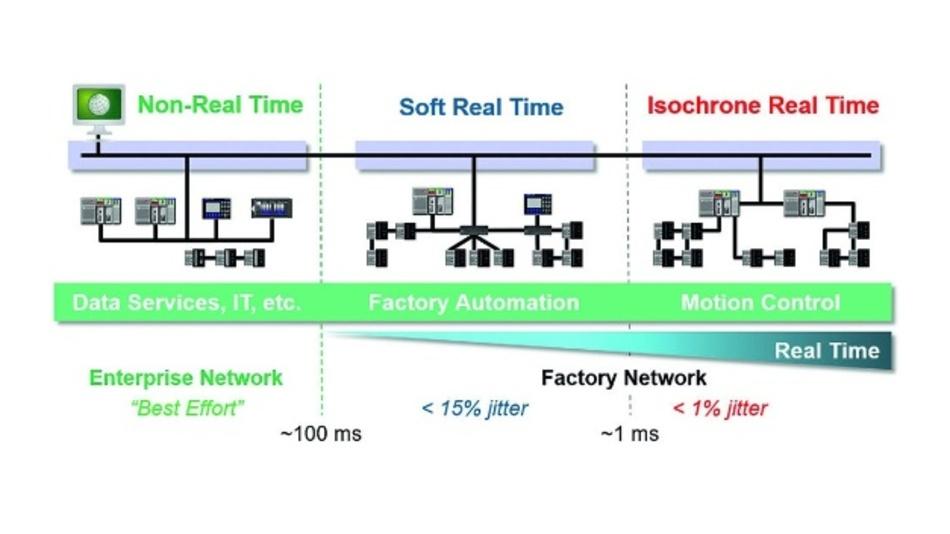 Bild 1: In einem Industriebetrieb gibt es unterschiedliche Anforderungen an das Echtzeitverhalten der Kommunikation.