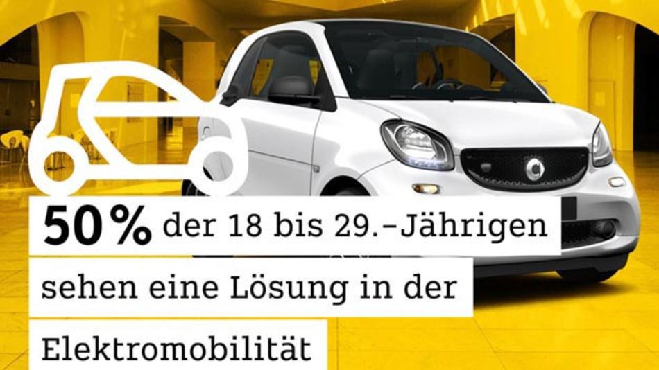 Ein Großteil der Deutschen denkt umweltfreundlich und spricht sich für mehr Nahverkehr, Elektromobilität sowie ein stärkeres Carsharing-Netzwerk aus. Das ergab eine Forsa-Umfrage im Auftrag von Smart.