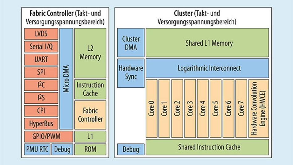 Bild 1. Blockschaltung des GAP8 von Greenwaves Technologies mit 8 + 1 Kernen und RISC-V-Befehlssatzachitektur.