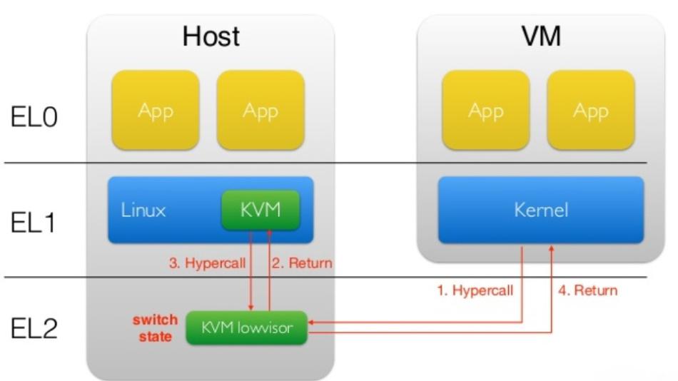 Die Wechsel zwischen Privileg-Ebene EL1 und EL2 innerhalb des Hypervisors kosten viel Zeit.