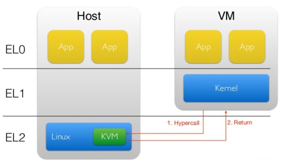 Arms Virtualisierungs-Erweiterungen erlauben einen Betrieb von Hypervisorn des Typs 2 in einer Privileg-Ebene.