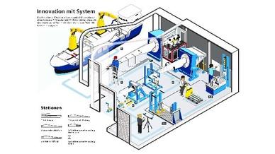Darstellung der Projekt-Aktivitäten: Segment-, Abschnitts- und Komponentenprüfung