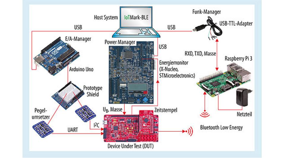 Bild 1. Aufbau der Testumgebung für den IoTMark-BLE des EEMBC mit dem Cypress-Modul als DUT.