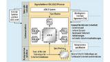 Wie sich die Konformitätsprozesse nach ISO 26262 auf die Sicherheitsspezifikationen auf Komponentenebene auswirken