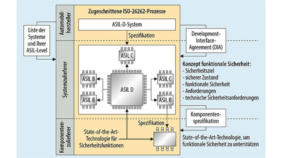 Bild 2. Wie sich die Konformitätsprozesse nach ISO 26262 auf die Sicherheits-spezifikationen auf Komponentenebene auswirken.