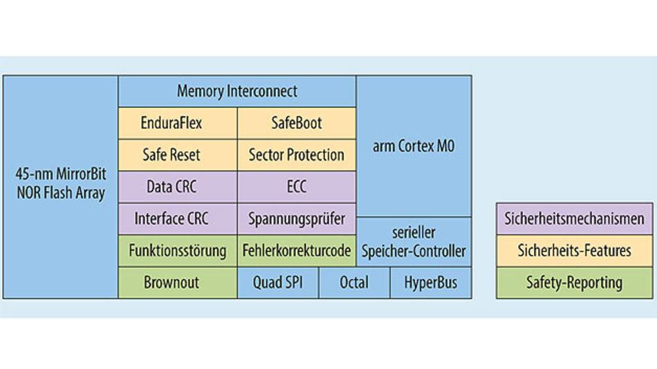 Bild 3. Die Architektur der Semper-NOR-Flash-Familie sieht das Management erweiterter Sicherheitsmaßnahmen vor.