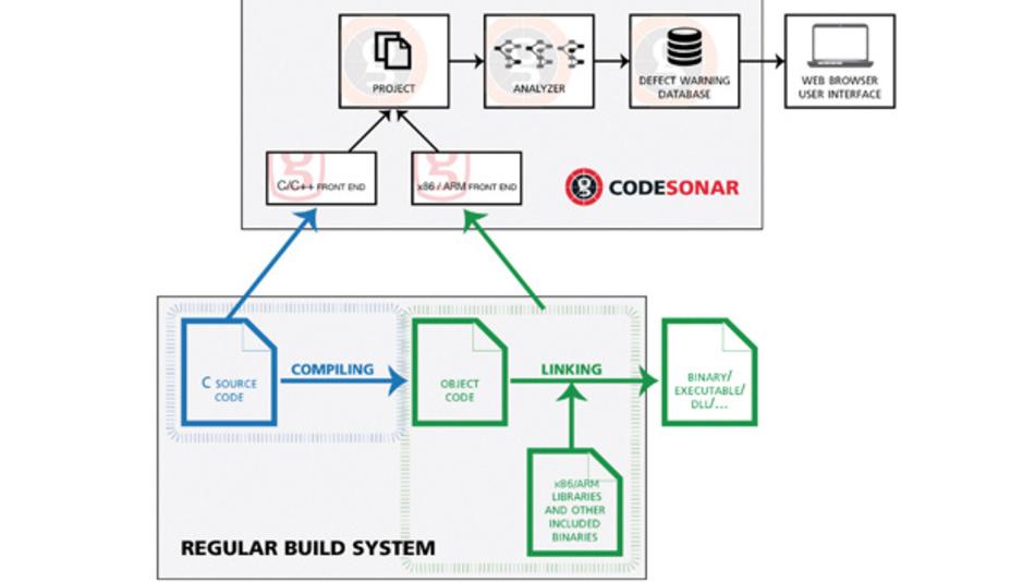 CodeSonar von Grammatech kann sowohl Quellcode als auch binär vorliegenden Code analysieren.