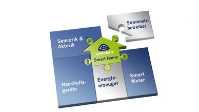 Im Zentrum von intelligenten Gebäuden steht bei der EnOcean Alliance die standardisierte Funkvernetzung, im Wesentlichen für Sensoren und Geräte.