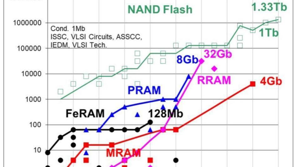 Mit dem rasanten Fortschritt im 3D-Stapel-NAND-Bereich übertrifft der Flash-Speicher weiterhin alle aufstrebenden Wettbewerber.