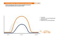 Grafik: EnergyManager integriert Elektromobilitä