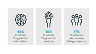 KI Künstliche Intelligenz Arbeitsplatz der Zukunft