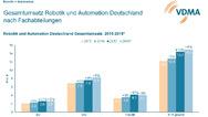 Gesamtumsatz Robotik und Automation nach Fachabteilungen 2019