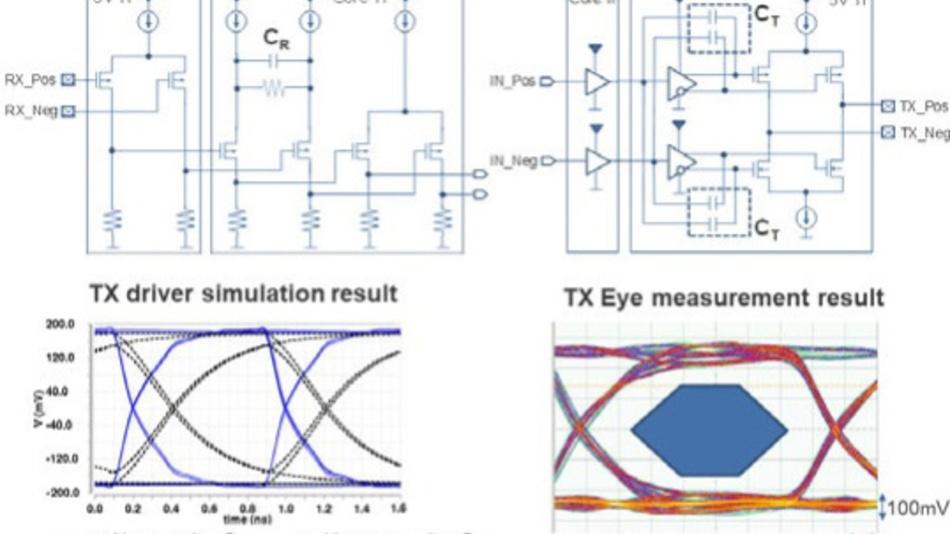 Bild 4: Serielle Gigabit Ethernet Schnittstelle (SGMII).