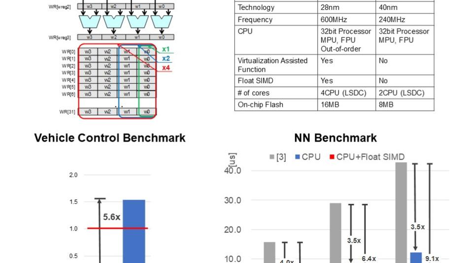CPU mit Gleitkomma-SIMD und Benchmark-Ergebnisse.
