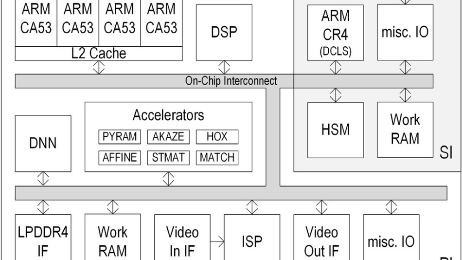 Blockdiagramm des Toshiba-SoCs.