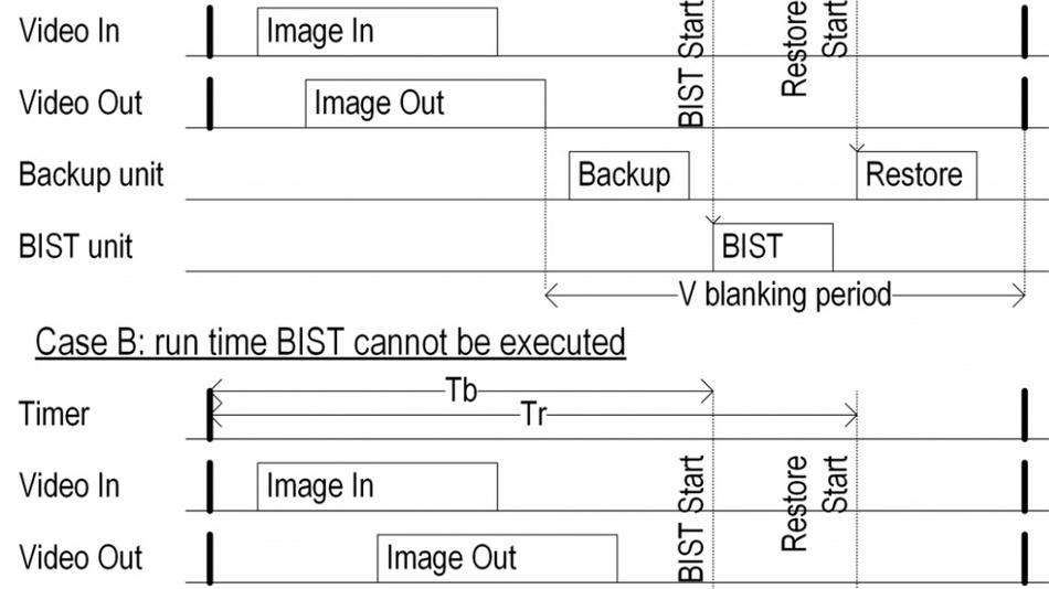 Timing-Diagramm der Laufzeit BIST des ISP.