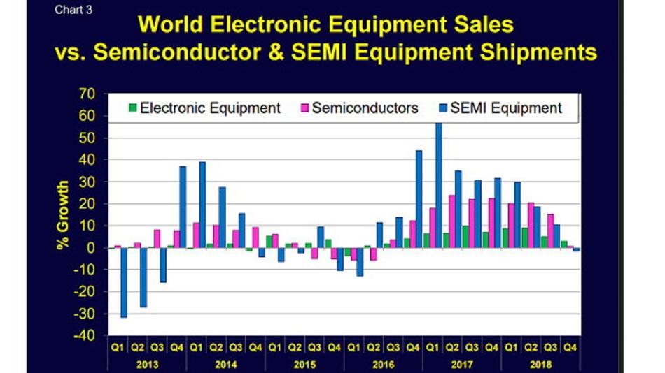Das Wachstum im Elektronik-, Halbleiter- und Halbleiterequipment-Markt lässt deutlich nach.
