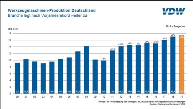 VDW_Werkzeugmaschinen-Produktion Deutschland