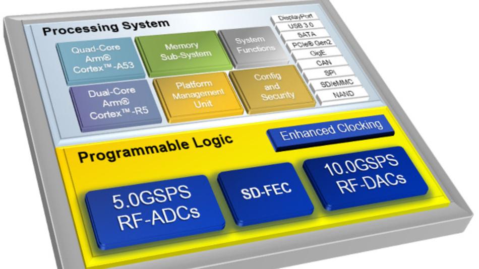 Industrieweit einzige adaptierbare Single-Chip Funk-Plattform für 5G-Mobilfunk-, Kabel- und Radar-Applikationen.