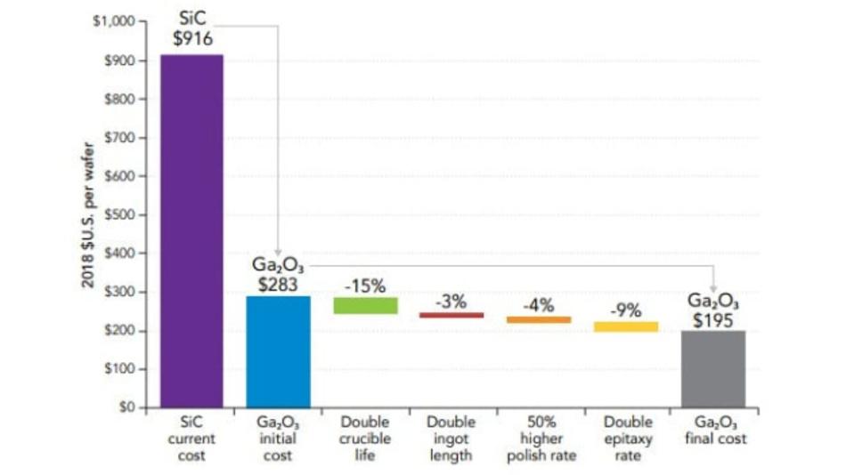 So setzen sich die Kosten für einen Galliumoxid-Wafer zusammen. Aber mit 283 US-Dollar ist er immer noch mehr als dreimal so günstig wie eine SiC-Wafer.