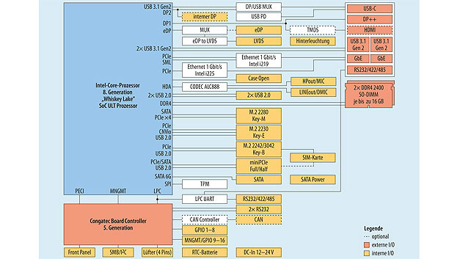 """Bild 1. Blockschaltung mit """"Innereien"""", internen und externen Schnittstellen des 3,5-Zoll-Boards conga-JC370."""
