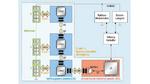 Batteriemangementsystem, bestehend aus Cell Management Controller und Batterie Monitoring Controller