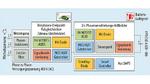 Blockschaltung eines On-Board-Chargers mit 3-Phasen-Brückengleichrichter