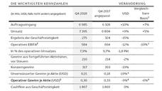 ABB - die Zahlen im 4. Quartal und im Gesamtjahr 2018