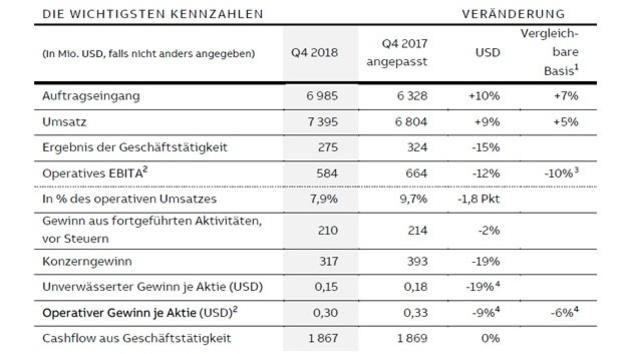 Die Geschäftszahlen von ABB im vierten Quartal 2018 im Vergleich zum Vorjahreszeitraum