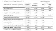 Die Geschäftszahlen von ABB im Gesamtjahr 2018 im Vorjahresvergleich