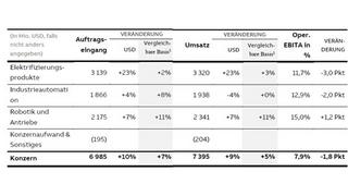 Auftragseingang und Umsatz der einzelnen ABB-Divisionen im vierten Wuartal 2018 im Vergleich